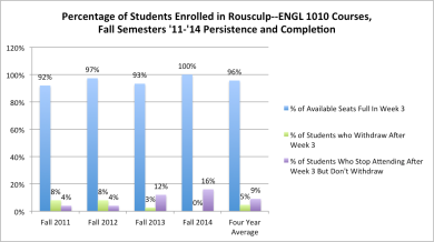 Chart of Student Persistence and Completion